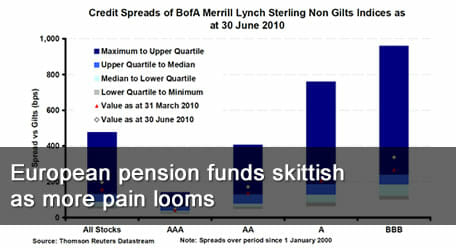 European pension funds skittish as more pain looms