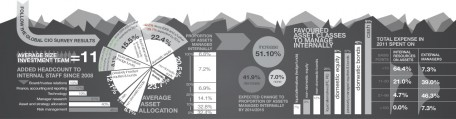 2012 Global CIO Survey Infographic