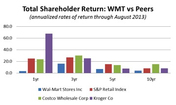 WMT vs PEERS